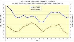 2018年阪神4試合平均安打・得点推移4月22日時点