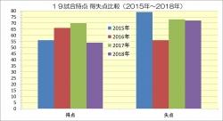 19試合時点得失点比較_2015年~2018年