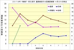 2018年中継ぎ・抑え投手通算被安打9回換算推移2_4月26日時点