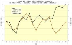 2018年阪神・対戦相手4試合平均得点推移4月29日時点