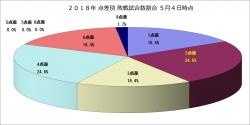 2018年点差別敗戦試合数割合5月4日時点