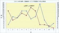 2018年阪神・対戦相手イニング別得点5月6日時点