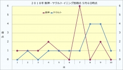 2018年阪神・ヤクルトイニング別得点5月6日時点