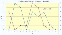 2018年阪神・広島イニング別得点5月6日時点