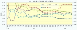2018年個人打率推移1_5月9日時点