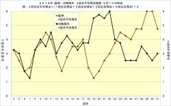 2018年阪神・対戦相手4試合平均得点推移5月10日時点