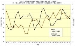2018年阪神・対戦相手4試合平均安打推移5月10日時点