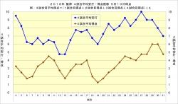 2018年阪神4試合平均安打・得点推移5月10日時点
