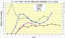 2018年中継ぎ・抑え投手通算与四球9回換算推移1_5月12日時点