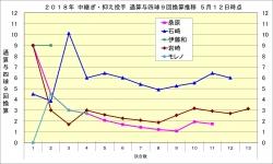 2018年中継ぎ・抑え投手通算与四球9回換算推移2_5月12日時点