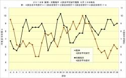 2018年阪神・対戦相手4試合平均安打推移5月19日時点