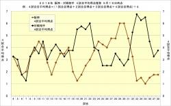 2018年阪神・対戦相手4試合平均得点推移5月19日時点
