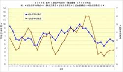 2018年阪神4試合平均安打・得点推移5月19日時点