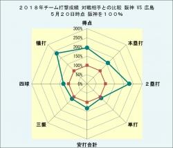 2018年チーム打撃成績_広島との比較5月20日時点