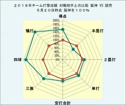 2018年チーム打撃成績_読売との比較5月20日時点