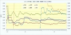 2018年個人(安打+四球)率推移2_5月22日時点