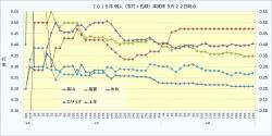 2018年個人(安打+四球)率推移1_5月22日時点