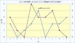 2018年阪神・DeNAイニング別得点5月30日時点