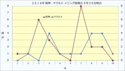2018年阪神・ヤクルトイニング別得点5月30日時点