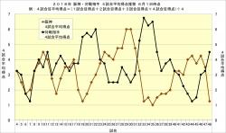 2018年阪神・対戦相手4試合平均得点推移6月1日時点
