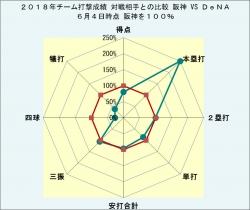2018年チーム打撃成績DeNAとの比較6月4日時点