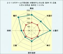 2018年チーム打撃成績広島との比較6月4日時点