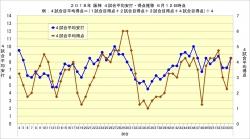 2018年阪神4試合平均安打・得点推移6月12日時点