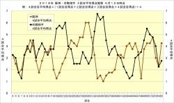 2018年阪神・対戦相手4試合平均得点推移6月12日時点