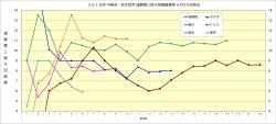 2018年中継ぎ・抑え投手通算奪三振9回換算推移1_6月20日時点