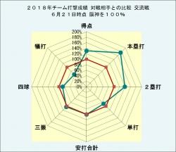 2018年チーム打撃成績対戦相手との比較交流戦6月21日時点
