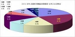 2018年点差別敗戦試合数割合6月26日時点