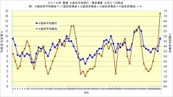 2018年阪神・4試合平均得点安打推移6月27日時点
