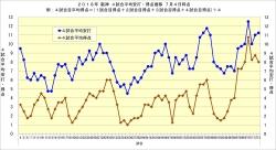 2018年阪神4試合平均安打・得点推移7月4日時点
