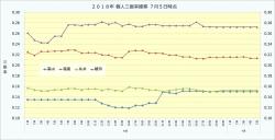 2018年個人三振率推移1_7月5日時点