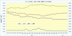 2018年個人(安打+四球)率推移1_7月6日時点
