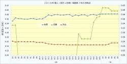 2018年個人(安打+四球)率推移3_7月6日時点
