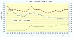 2018年個人(安打+四球)率推移4_7月6日時点
