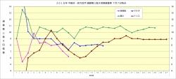 2018年中継ぎ・抑え投手通算奪三振9回換算推移1_7月7日時点