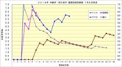 2018年中継ぎ抑え投手通算防御率推移1_7月8日時点