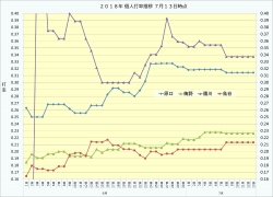 2018年6月7月個人打率推移2