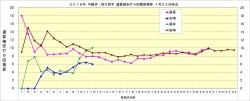 2018年中継ぎ抑え投手通算被安打9回換算推移2_7月23日時点