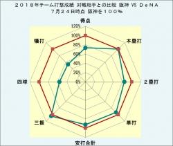 2018年チーム打撃成績DeNAとの比較7月24日時点