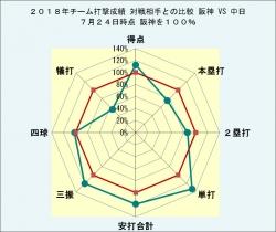 2018年チーム打撃成績中日との比較7月24日時点