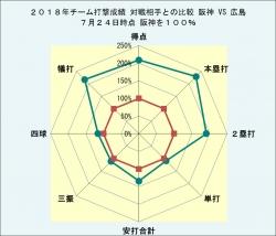 2018年チーム打撃成績広島との比較7月24日時点