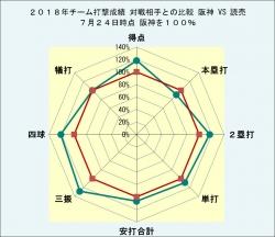 2018年チーム打撃成績読売との比較7月24日時点
