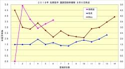 2018年先発投手通算防御率推移2_8月6日時点