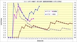 2018年中継ぎ抑え投手通算防御率推移1_8月6日時点