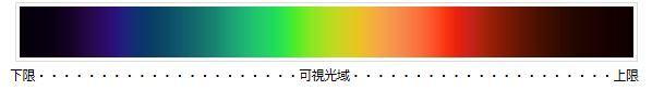 光のスペクトル 可視光 下限 上限