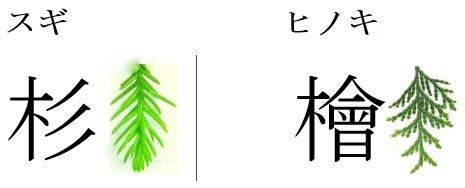 杉 檜 漢字の旁(つくり)