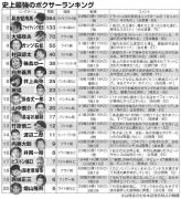 boxer_ranking_thum630.jpg